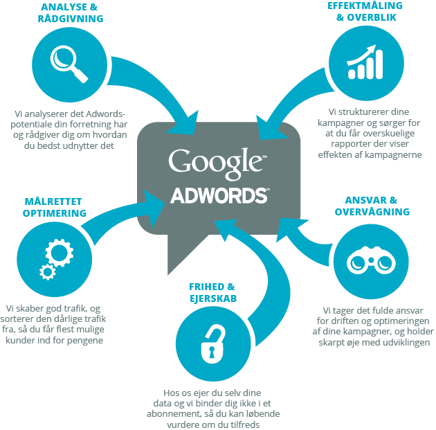 Google Ads proces