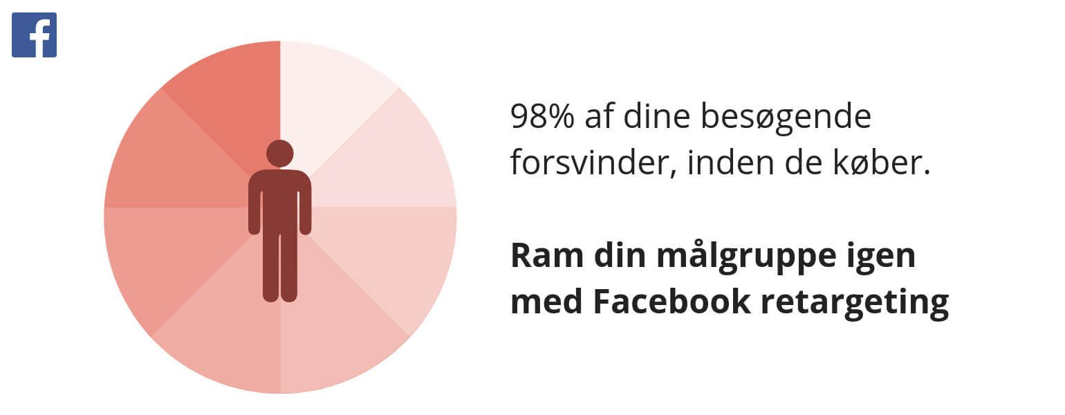 Facebook-retargeting af facebook bureau